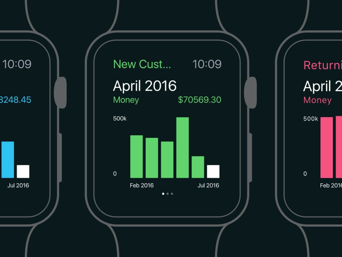 Apple Watch Analytics for Sketch